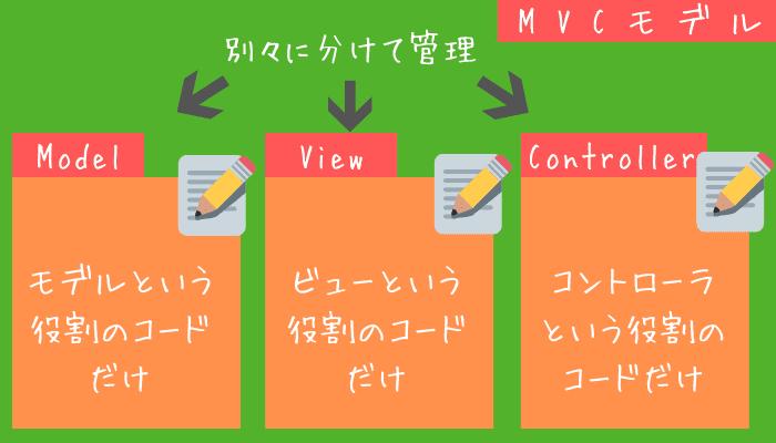 Struts2とMVCモデル