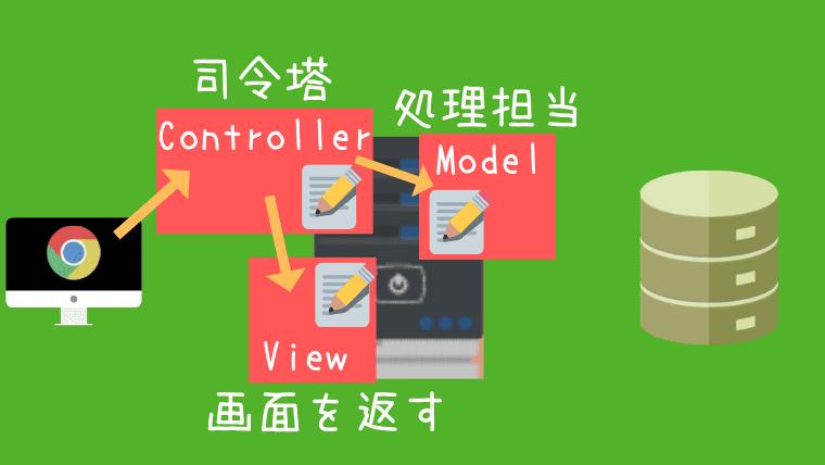 MVCモデルとは