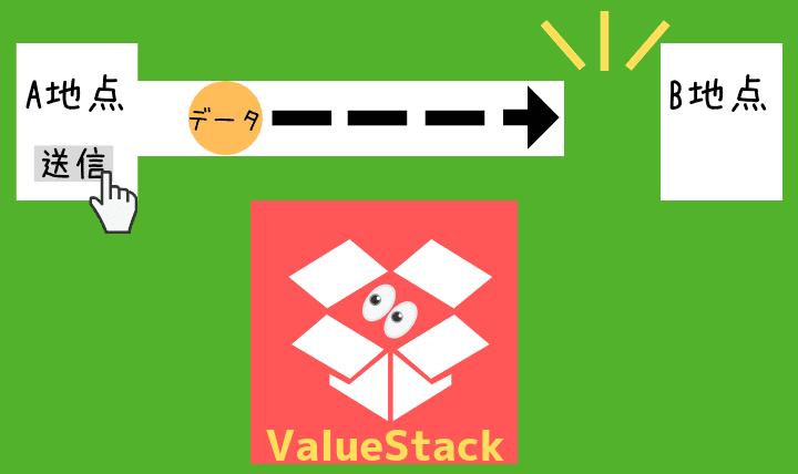 ValueStackとは