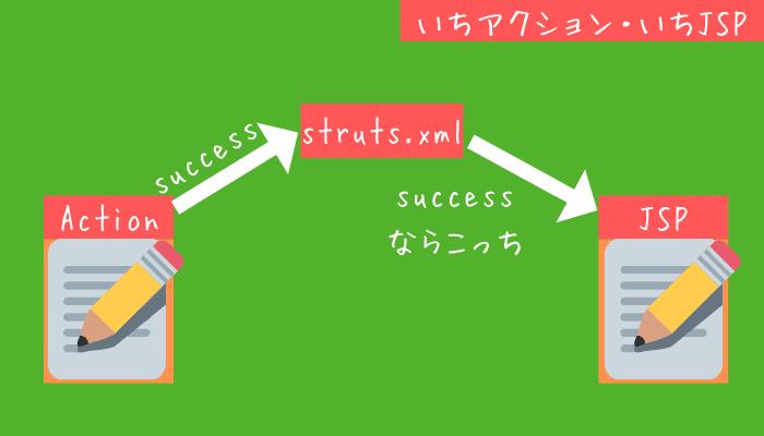 Struts2 s:action