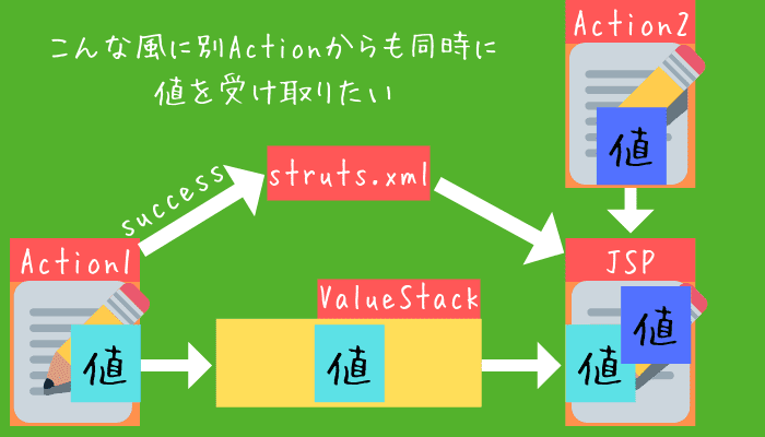 s:action