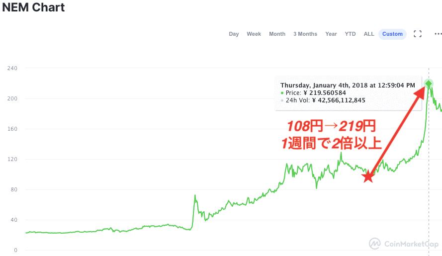 仮想通貨で初心者が儲ける方法