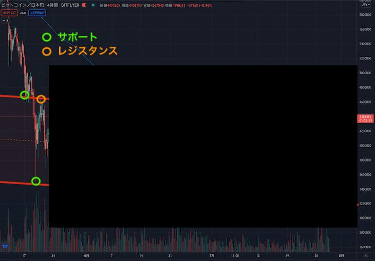ビットコイン チャート分析で平行チャネル